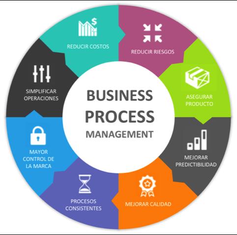 Consultoría de Procesos de Negocio o Business Process Managment